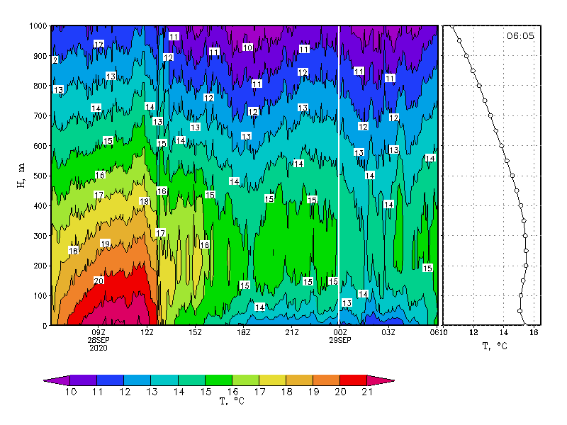graph of temperature elevation